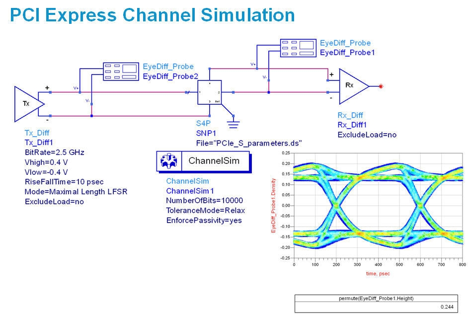 Agilent ADS Channel Simulator schematic and results