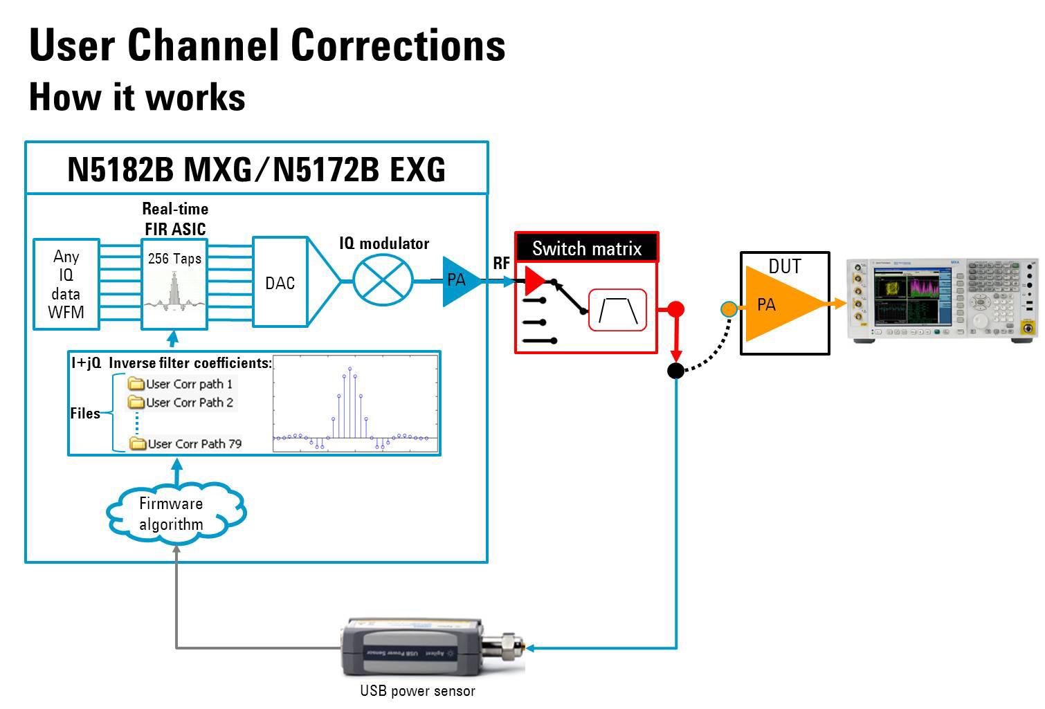 Vector Signal Generator Diagrams Circuit Diagram Symbols Algorithm Keysight News Archive Agilent Mxg And Exg X Series Generators Rh About Com Microwave
