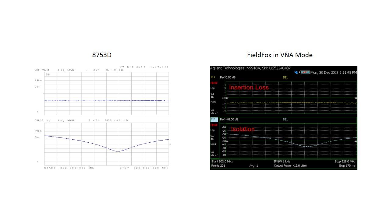 Network Analyzer Testing Radar Gun : About keysight using the fieldfox all in one analyzer