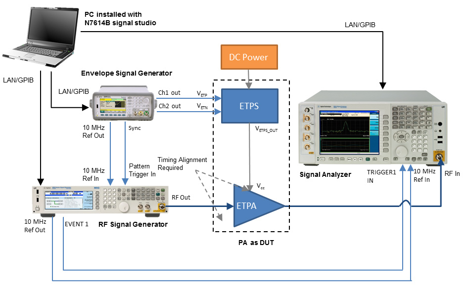 Introducing Keysight S N7614b Signal Studio For Power